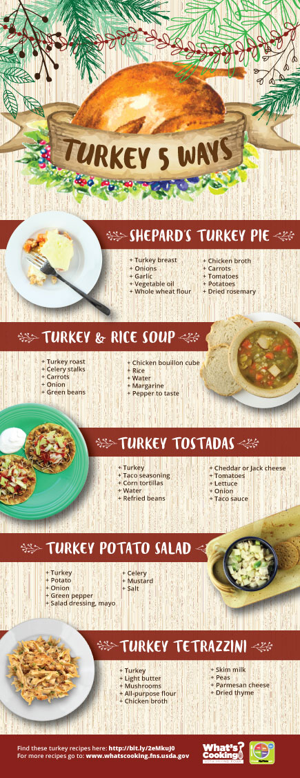 Pamphlet of five ways to incorporate turkey into your meal.