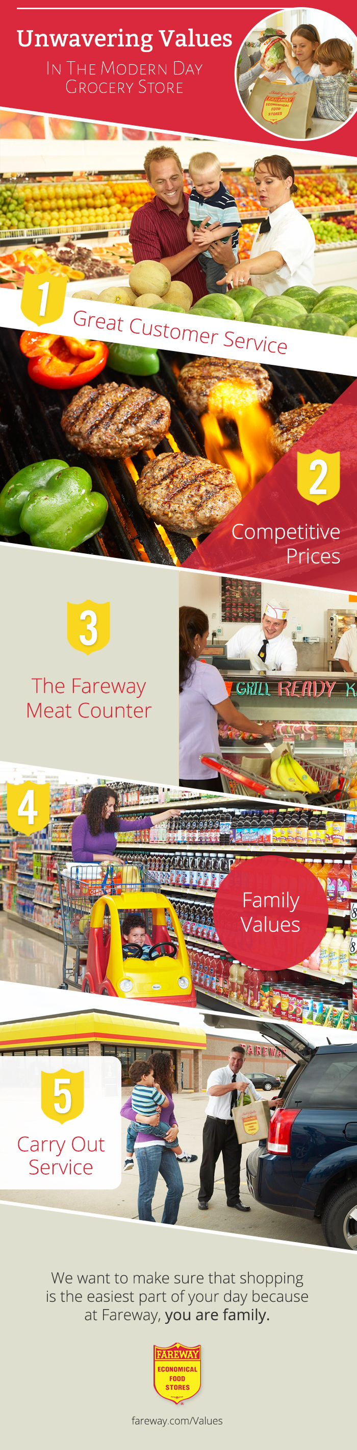 Fareway remains true to its values of customer service, competitive prices, a friendly meat counter, family, and helpful carry-out service